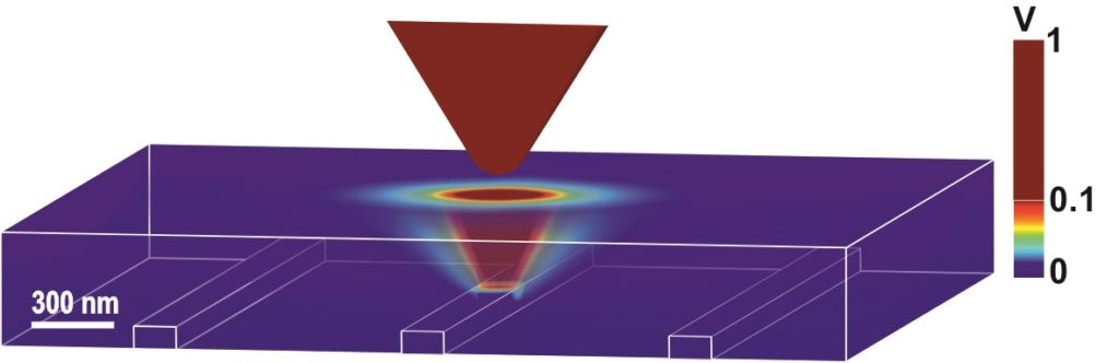 Nanoscale bioelectrical characterization – Institute for